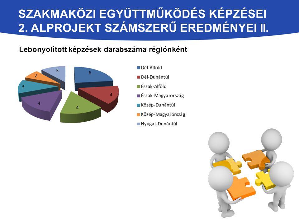 Szakmaközi együttműködés képzései 2. alprojekt számszerű eredményei II.