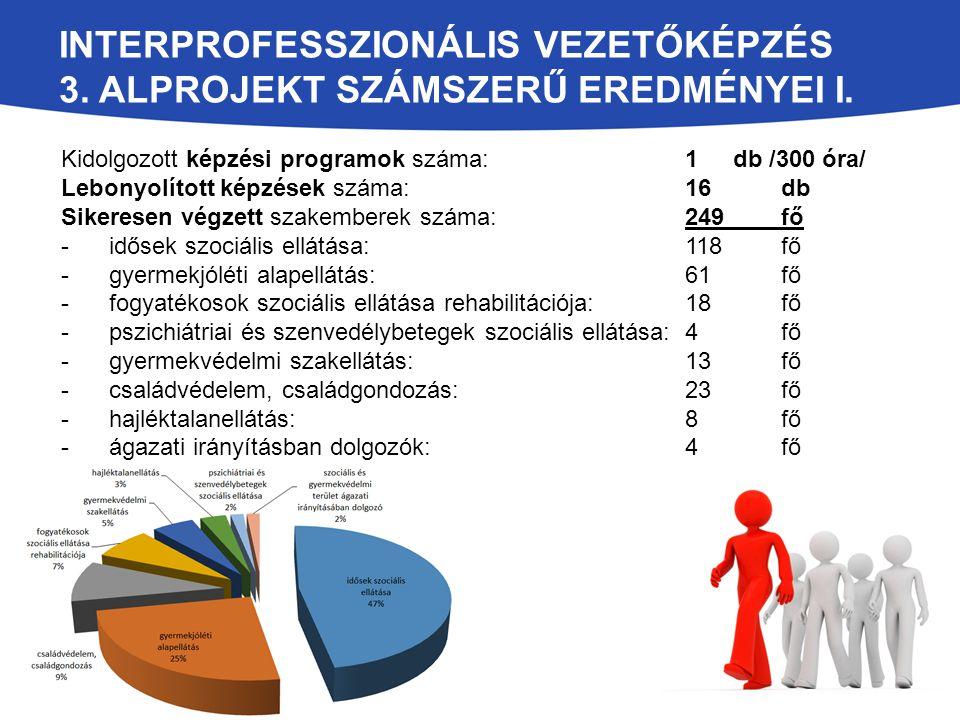 Interprofesszionális vezetőképzés 3. alprojekt számszerű eredményei I.