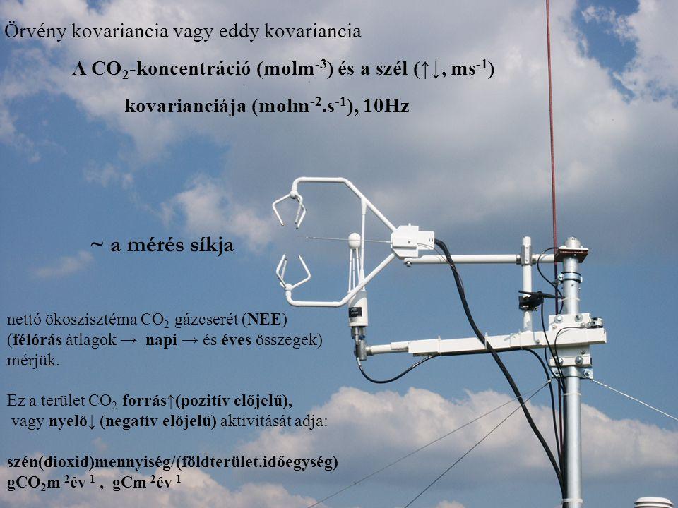 kovarianciája (molm-2.s-1), 10Hz