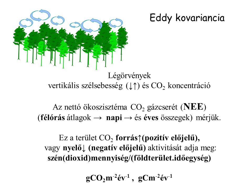 szén(dioxid)mennyiség/(földterület.időegység)