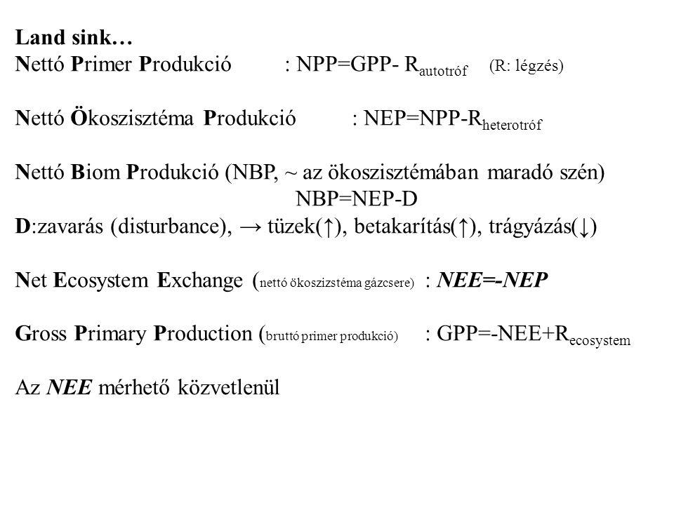 Land sink… Nettó Primer Produkció : NPP=GPP- Rautotróf (R: légzés) Nettó Ökoszisztéma Produkció : NEP=NPP-Rheterotróf.