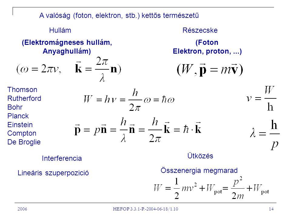 (Elektromágneses hullám,