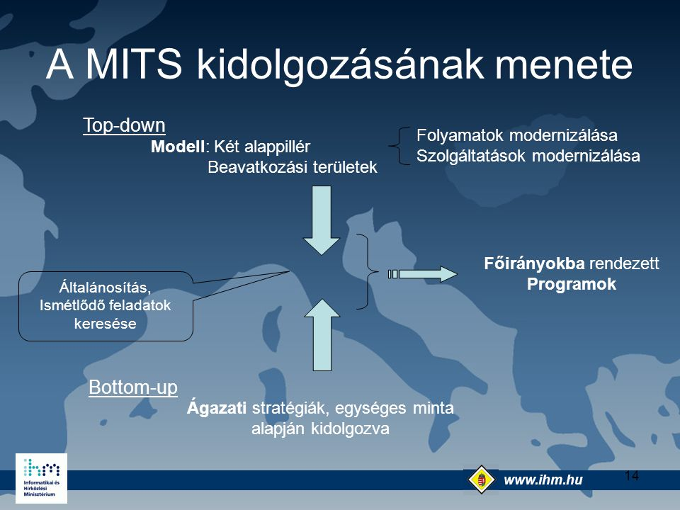A MITS kidolgozásának menete