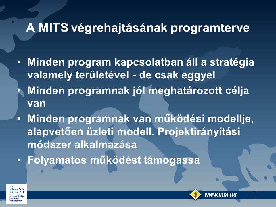 A MITS végrehajtásának programterve