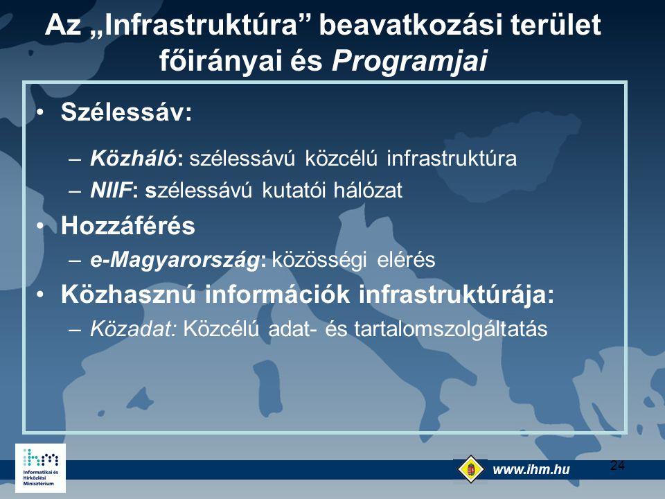 """Az """"Infrastruktúra beavatkozási terület főirányai és Programjai"""