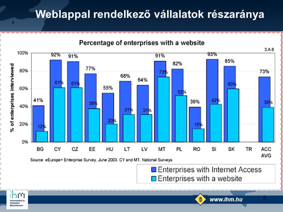 Weblappal rendelkező vállalatok részaránya