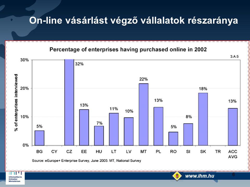 On-line vásárlást végző vállalatok részaránya