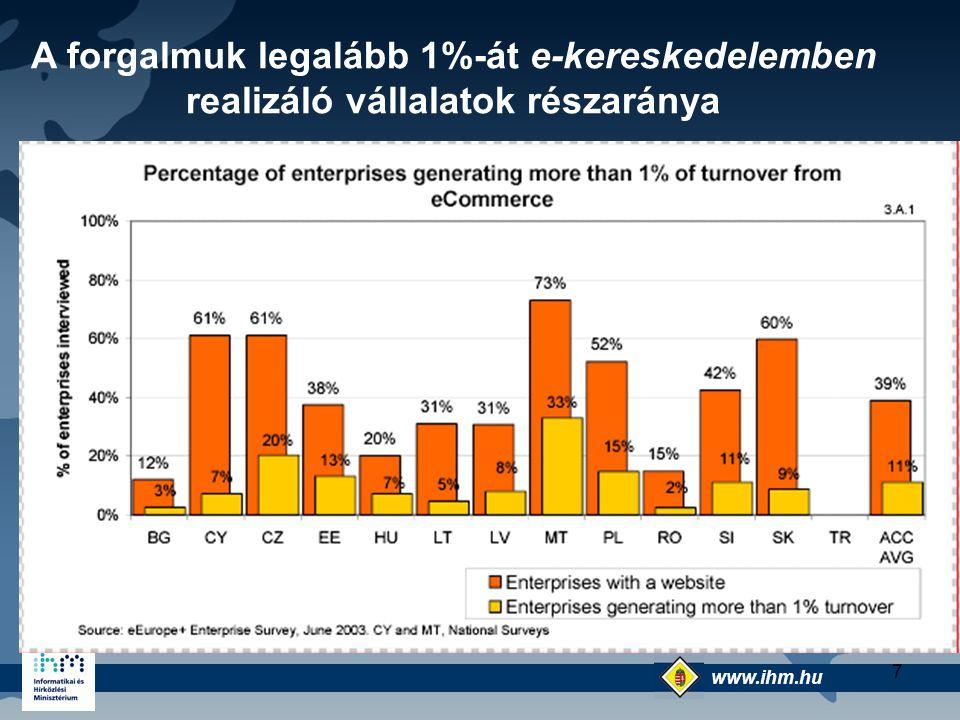 A forgalmuk legalább 1%-át e-kereskedelemben realizáló vállalatok részaránya