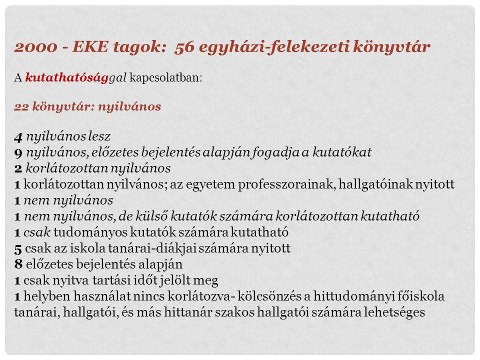 - EKE tagok: 56 egyházi-felekezeti könyvtár