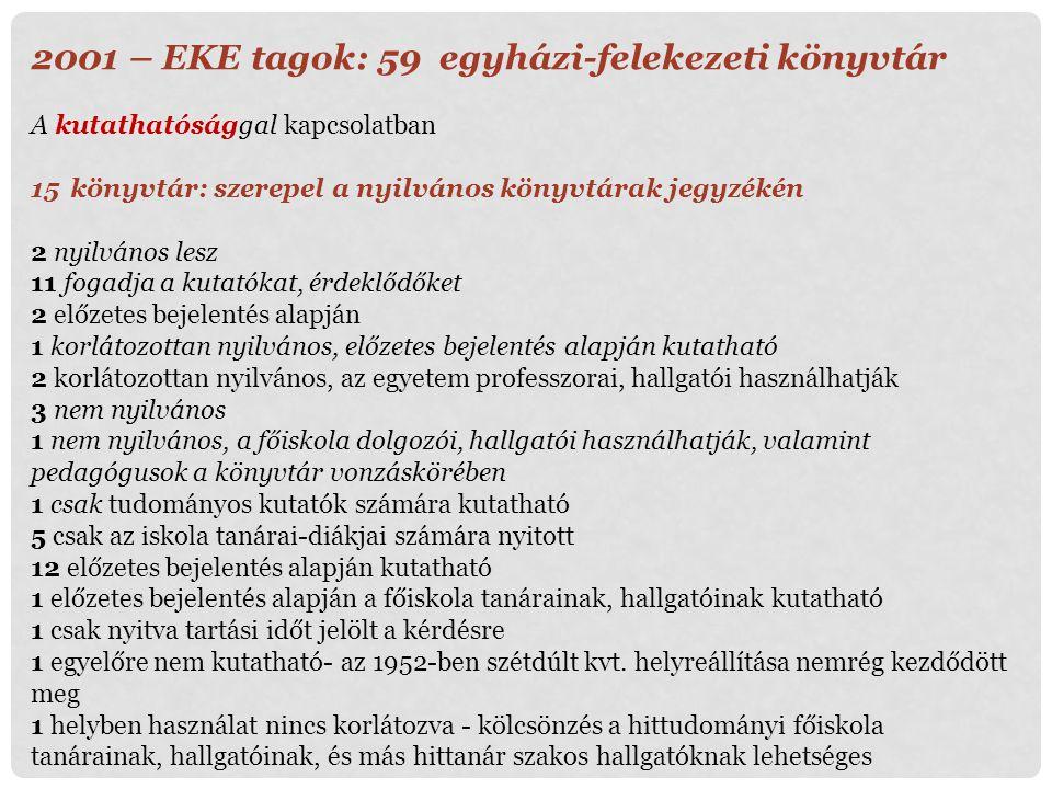 2001 – EKE tagok: 59 egyházi-felekezeti könyvtár