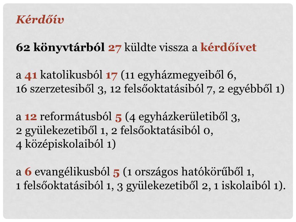 Kérdőív 62 könyvtárból 27 küldte vissza a kérdőívet. a 41 katolikusból 17 (11 egyházmegyeiből 6,