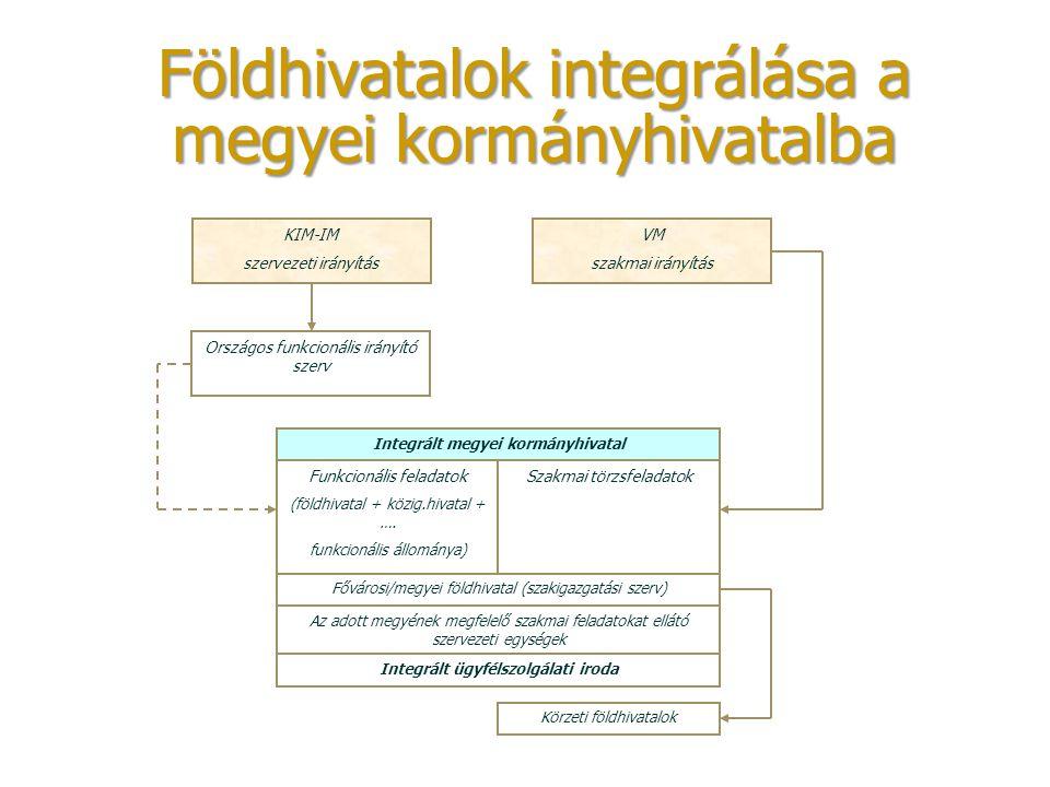 Földhivatalok integrálása a megyei kormányhivatalba