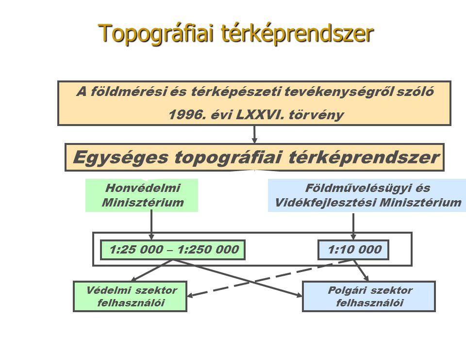 Topográfiai térképrendszer