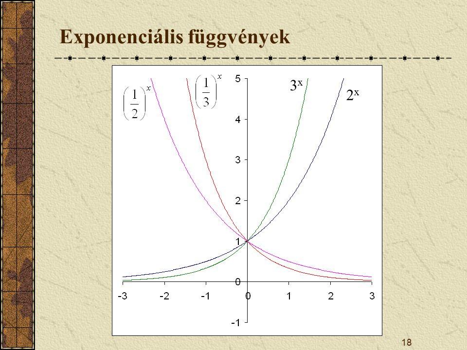 Exponenciális függvények