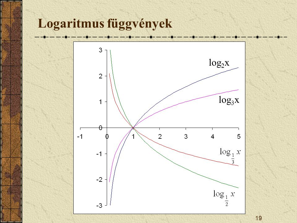 Logaritmus függvények