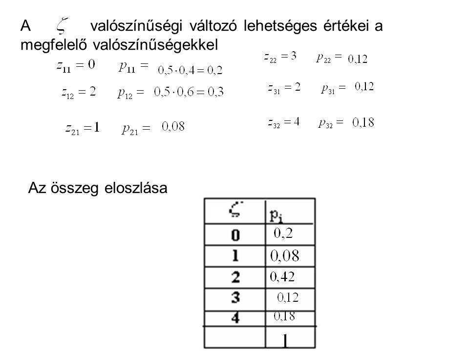 A valószínűségi változó lehetséges értékei a megfelelő valószínűségekkel