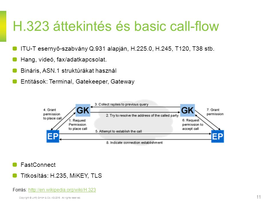H.323 áttekintés és basic call-flow