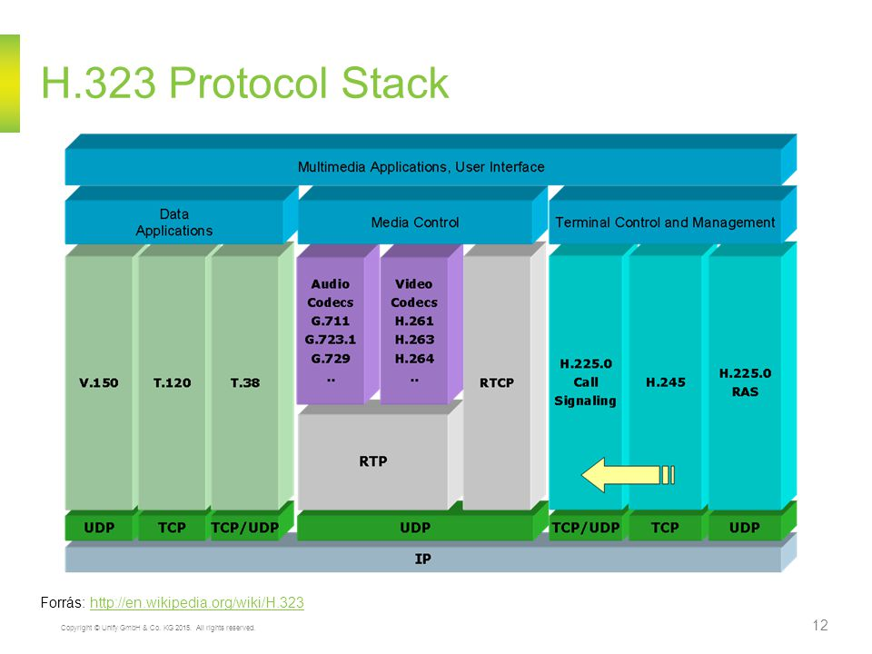 H.323 Protocol Stack Forrás: http://en.wikipedia.org/wiki/H.323