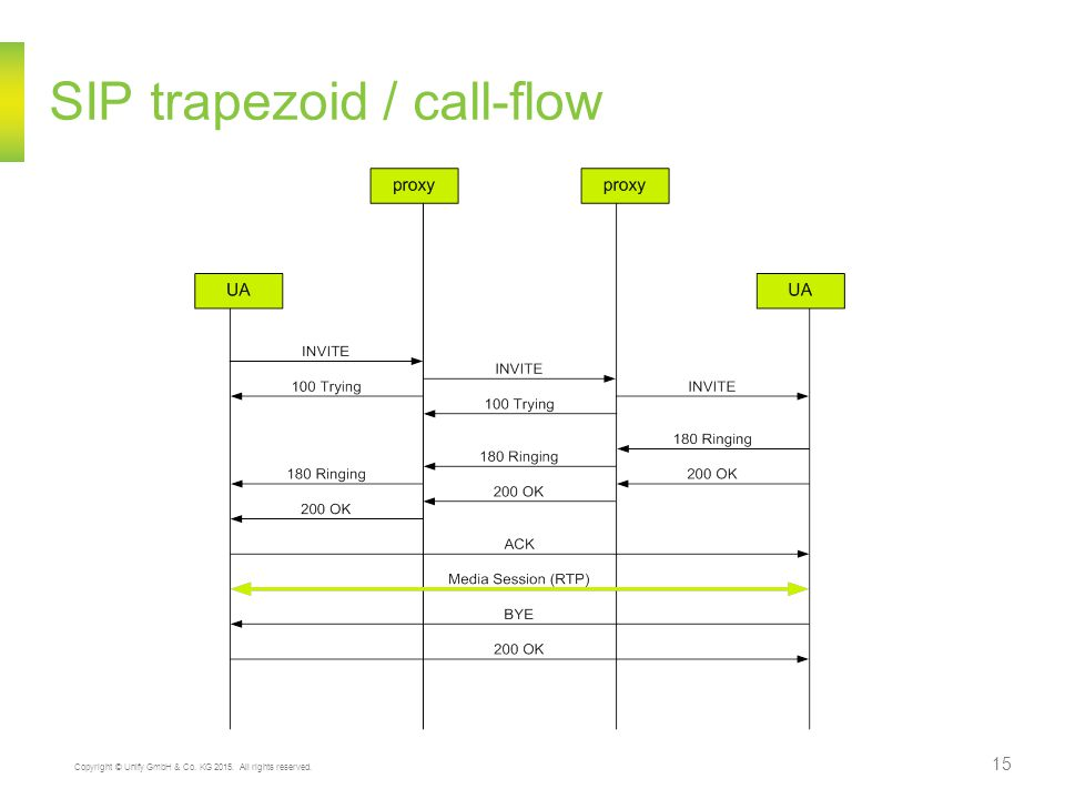 SIP trapezoid / call-flow