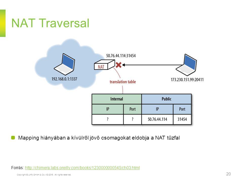 NAT Traversal Mapping hiányában a kívülről jövő csomagokat eldobja a NAT tűzfal.