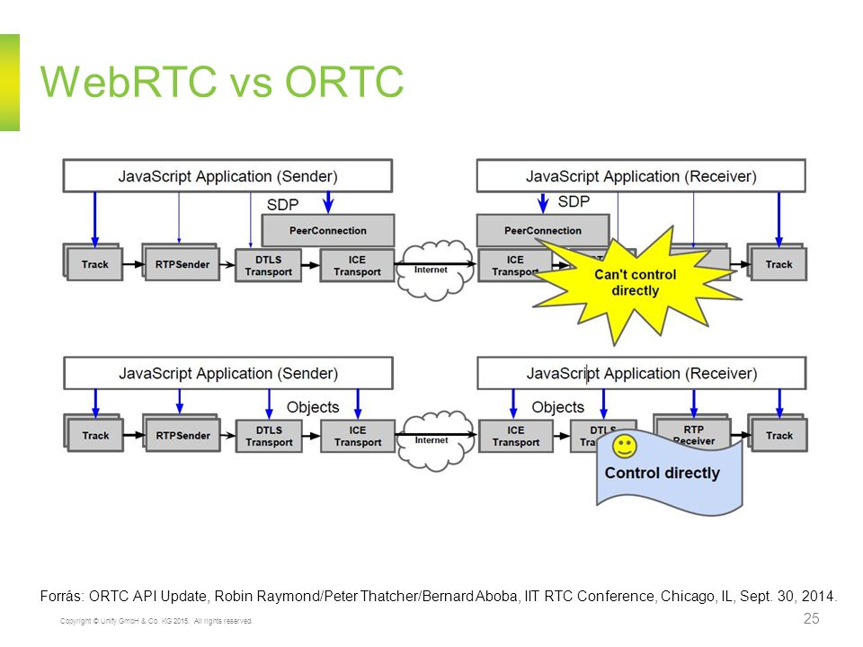 WebRTC vs ORTC Forrás: ORTC API Update, Robin Raymond/Peter Thatcher/Bernard Aboba, IIT RTC Conference, Chicago, IL, Sept.