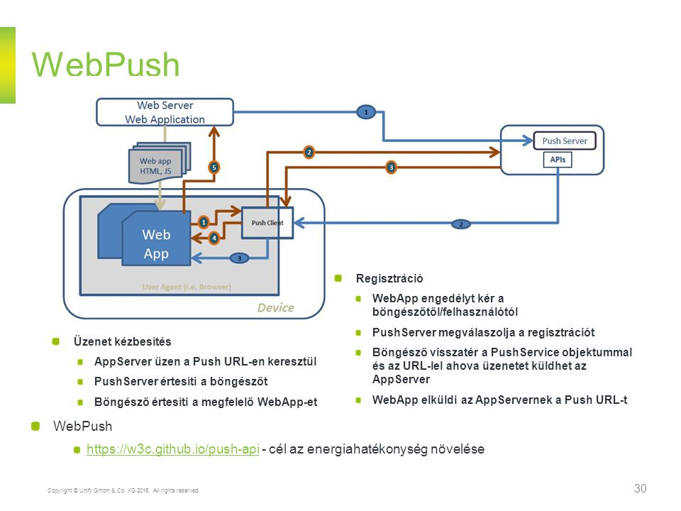 WebPush Regisztráció. WebApp engedélyt kér a böngészőtől/felhasználótól. PushServer megválaszolja a regisztrációt.