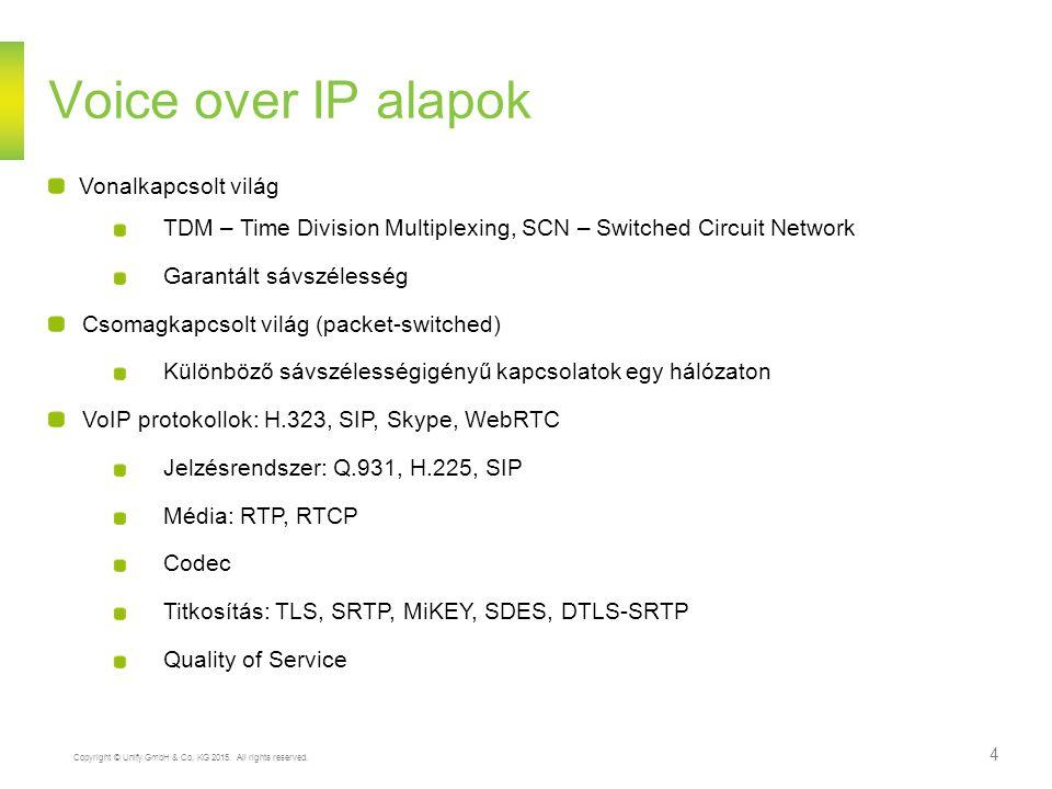 Voice over IP alapok Vonalkapcsolt világ