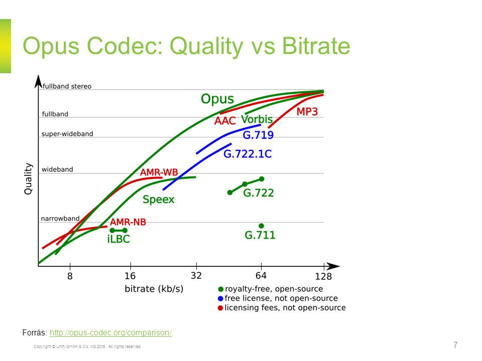 Opus Codec: Quality vs Bitrate