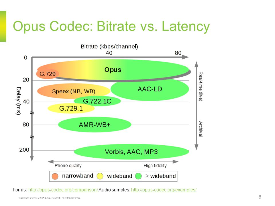 Opus Codec: Bitrate vs. Latency