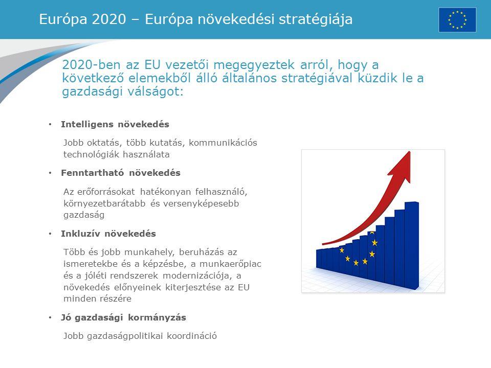 Európa 2020 – Európa növekedési stratégiája