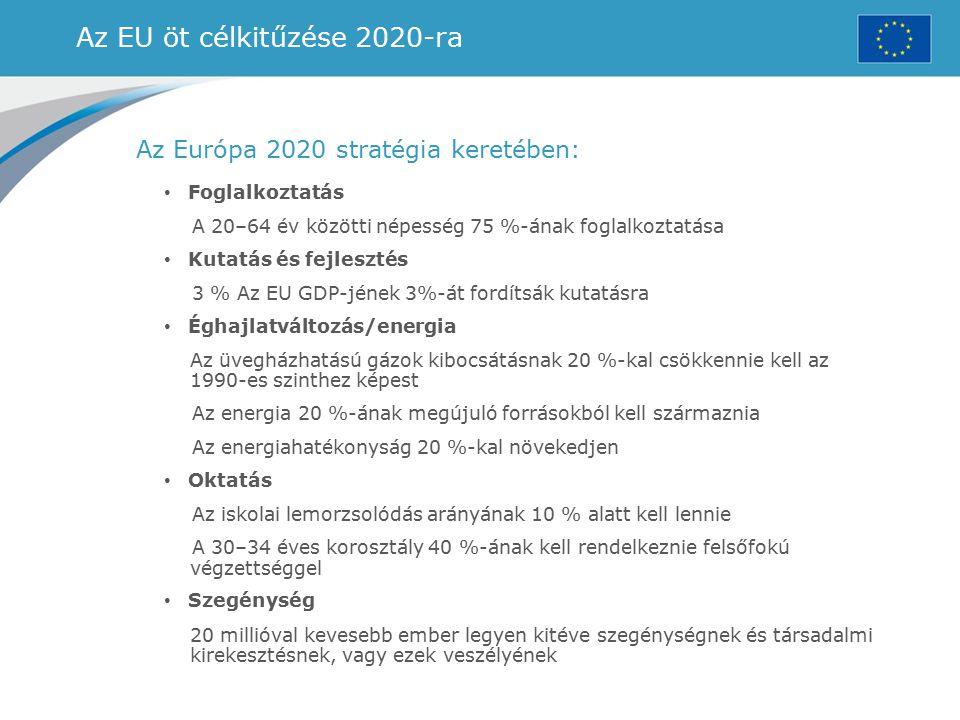 Az EU öt célkitűzése 2020-ra