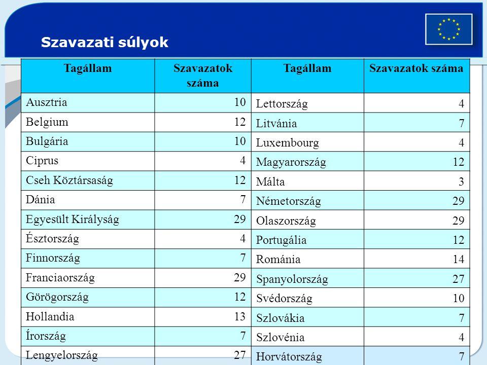 Szavazati súlyok Tagállam Szavazatok száma Ausztria 10 Lettország 4