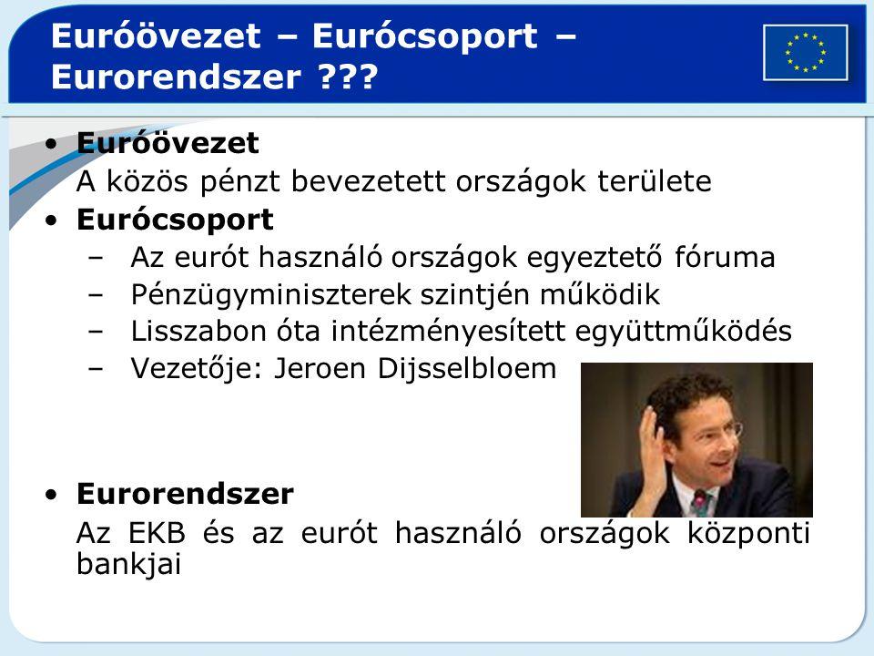 Euróövezet – Eurócsoport – Eurorendszer