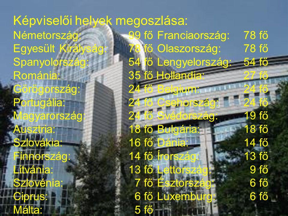 Képviselői helyek megoszlása: