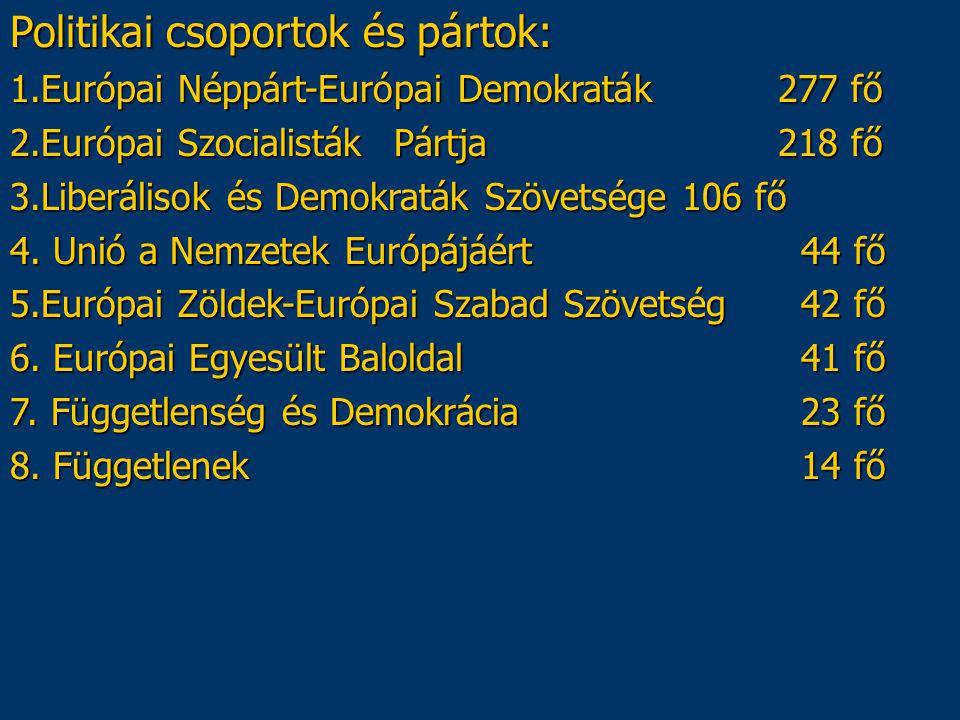 Politikai csoportok és pártok: