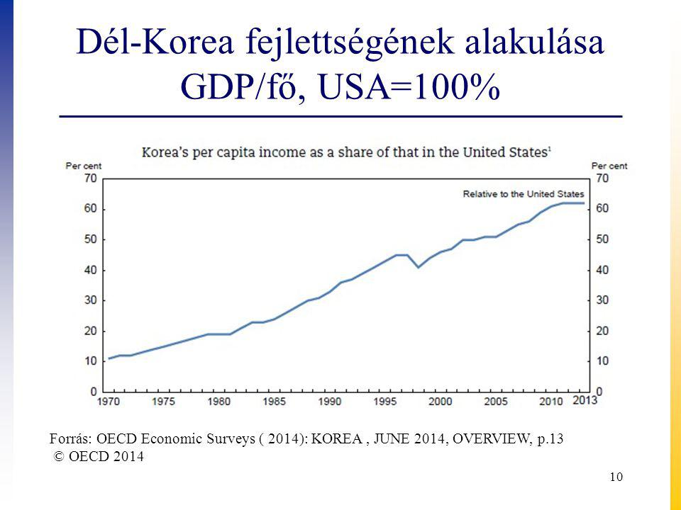 Dél-Korea fejlettségének alakulása GDP/fő, USA=100%