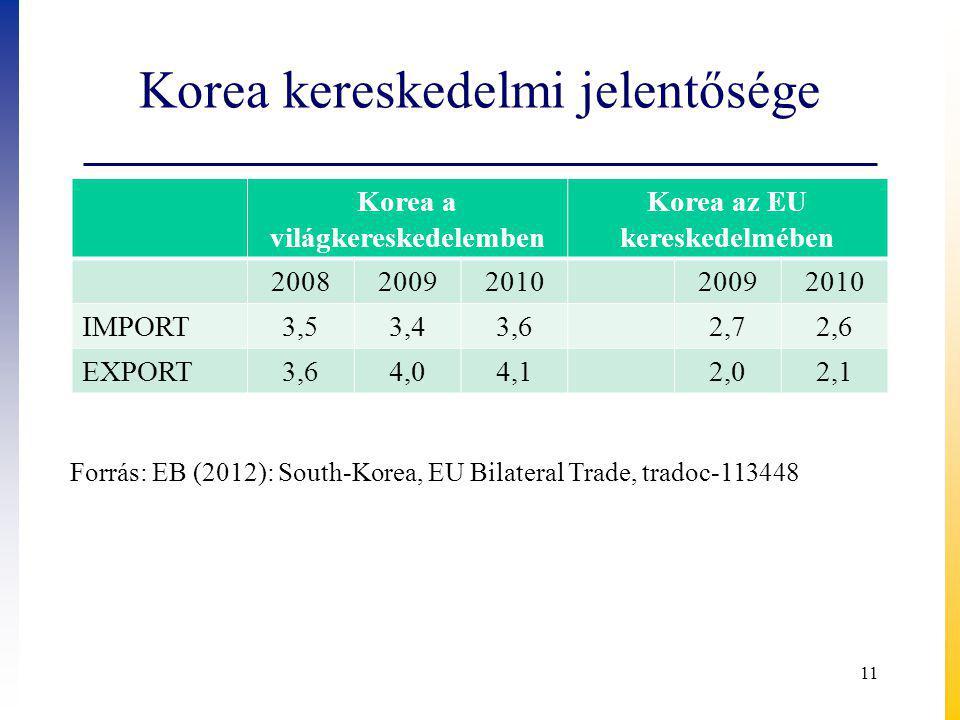 Korea kereskedelmi jelentősége