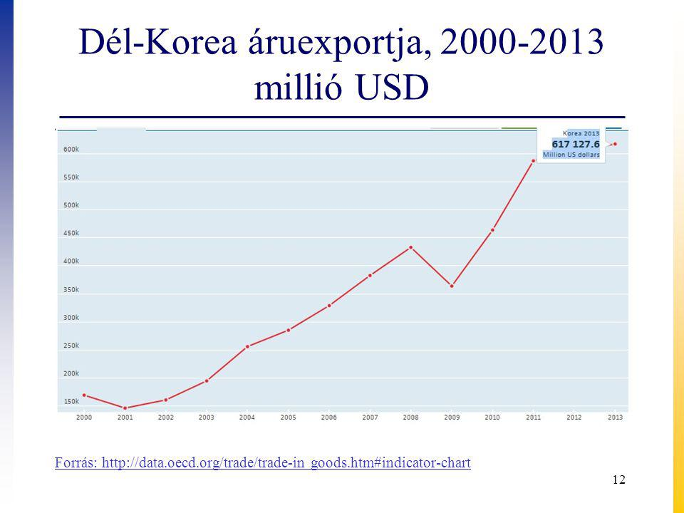 Dél-Korea áruexportja, 2000-2013 millió USD