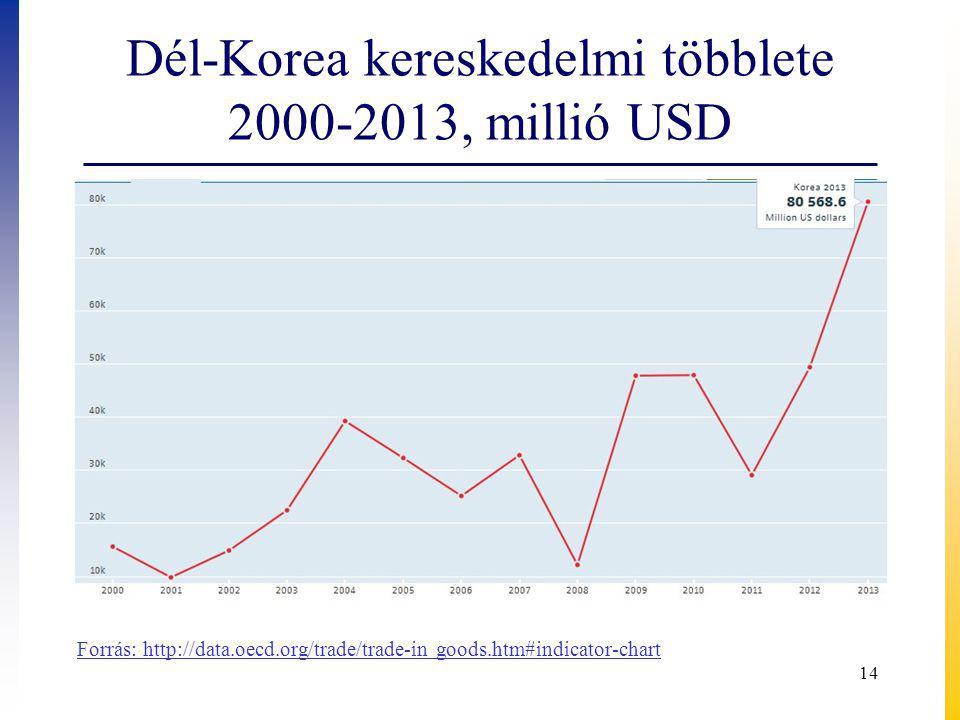 Dél-Korea kereskedelmi többlete 2000-2013, millió USD