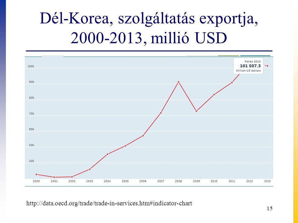 Dél-Korea, szolgáltatás exportja, 2000-2013, millió USD
