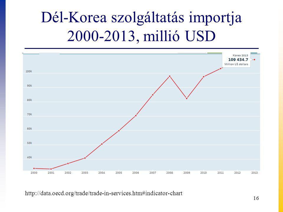 Dél-Korea szolgáltatás importja 2000-2013, millió USD