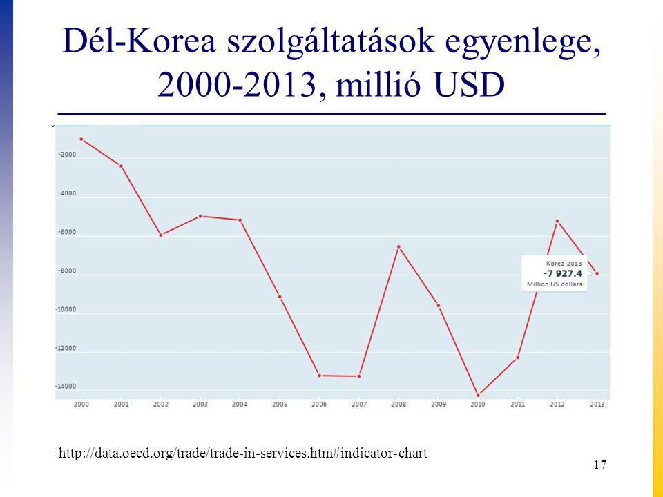 Dél-Korea szolgáltatások egyenlege, 2000-2013, millió USD
