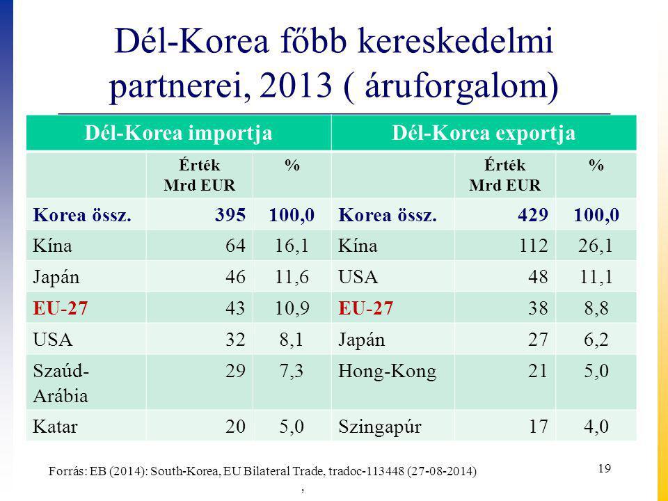Dél-Korea főbb kereskedelmi partnerei, 2013 ( áruforgalom)
