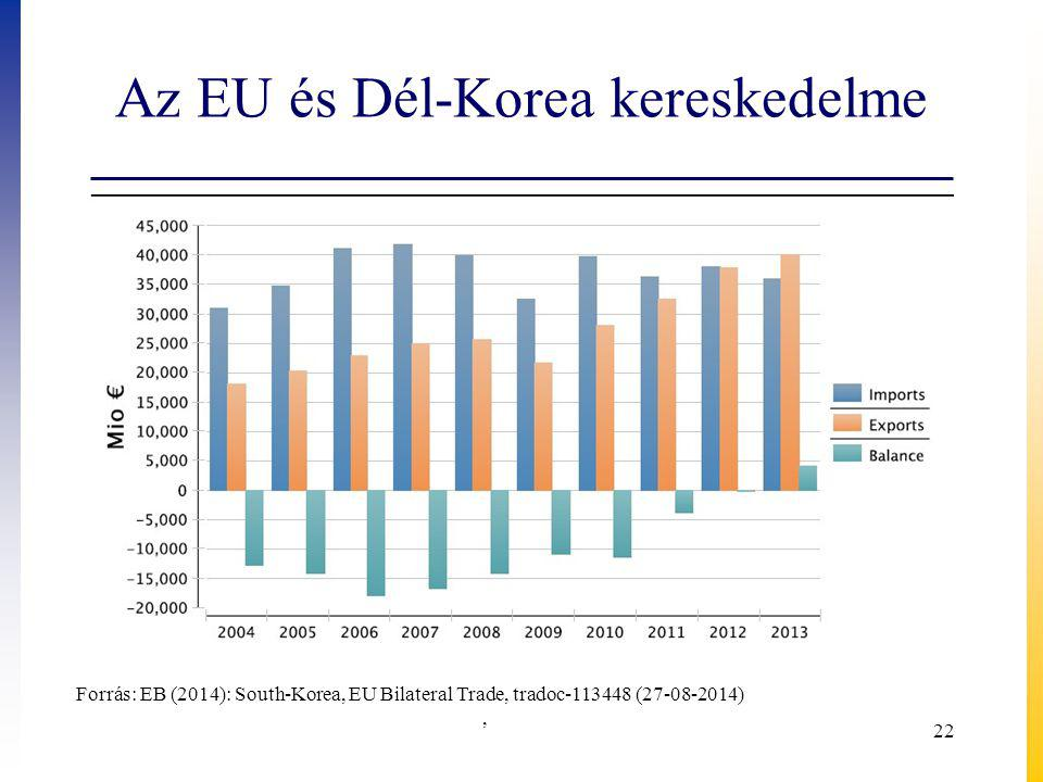 Az EU és Dél-Korea kereskedelme