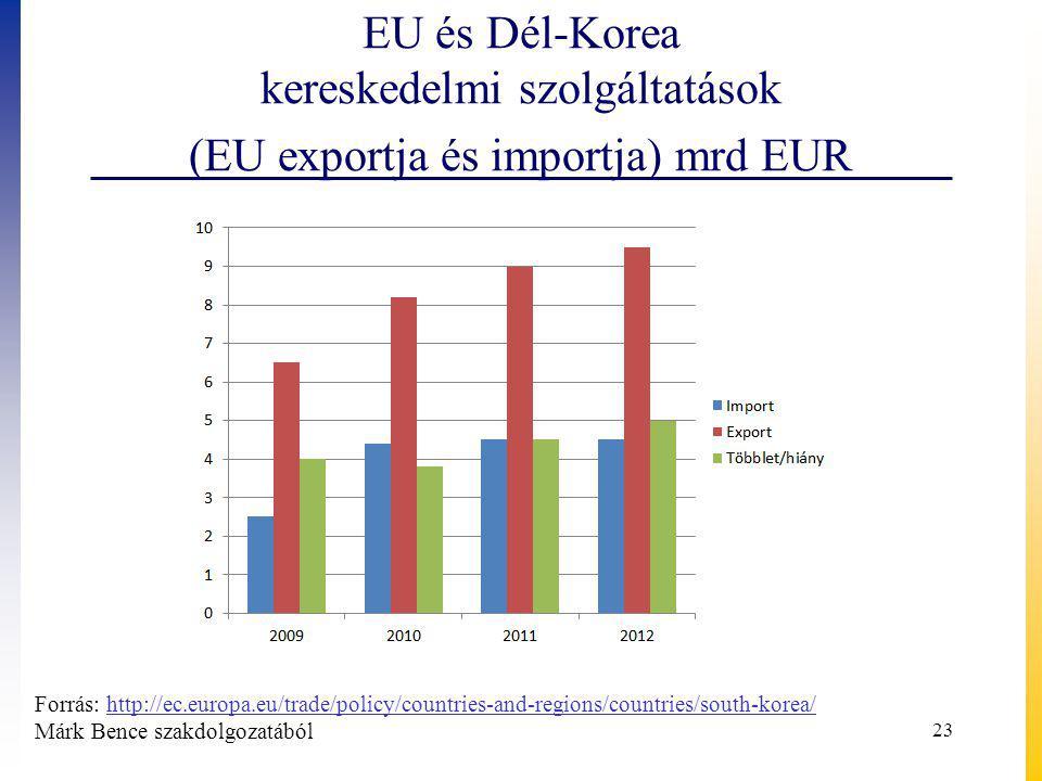 EU és Dél-Korea kereskedelmi szolgáltatások (EU exportja és importja) mrd EUR