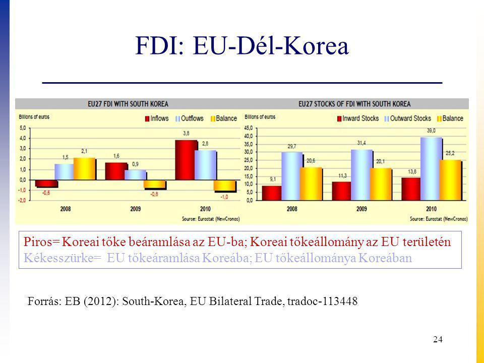 FDI: EU-Dél-Korea Piros= Koreai tőke beáramlása az EU-ba; Koreai tőkeállomány az EU területén.