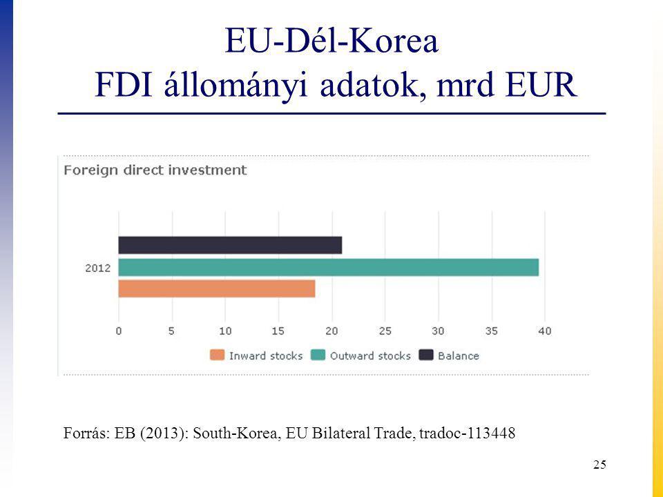EU-Dél-Korea FDI állományi adatok, mrd EUR