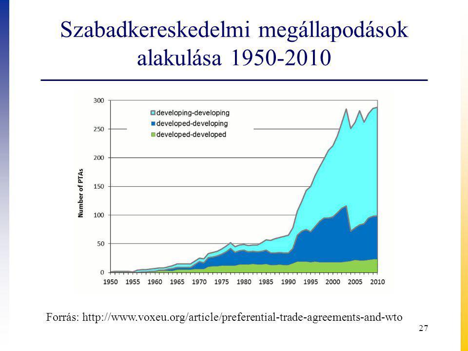 Szabadkereskedelmi megállapodások alakulása 1950-2010