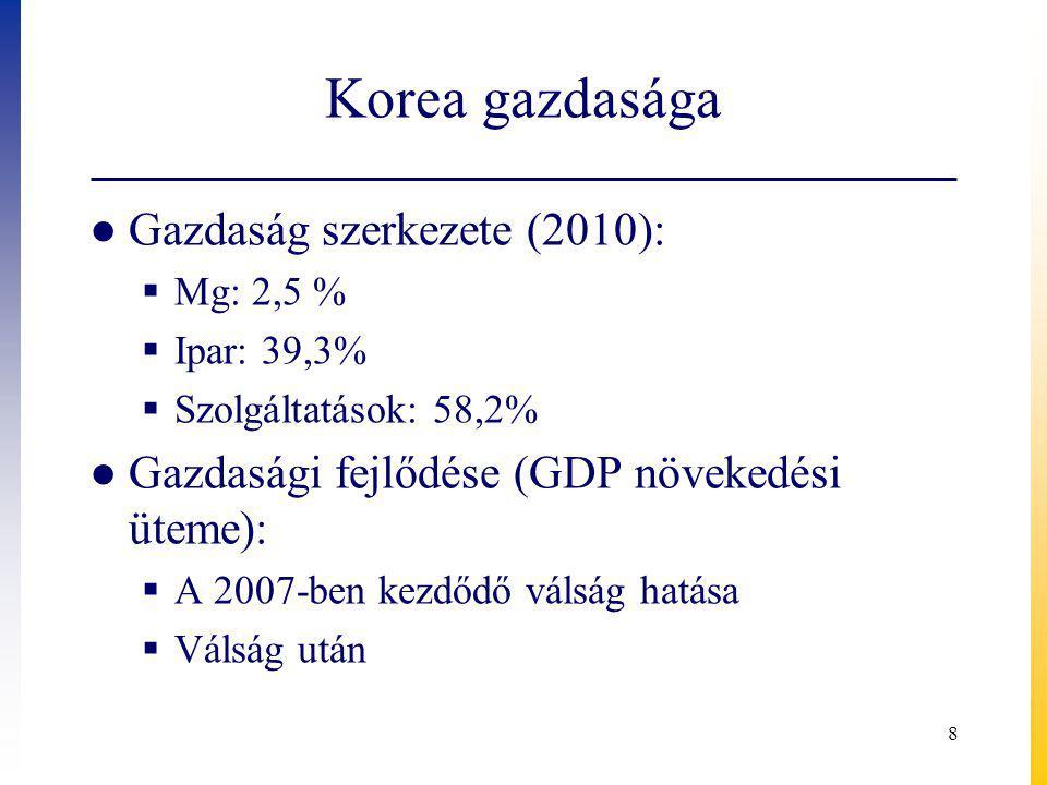 Korea gazdasága Gazdaság szerkezete (2010):