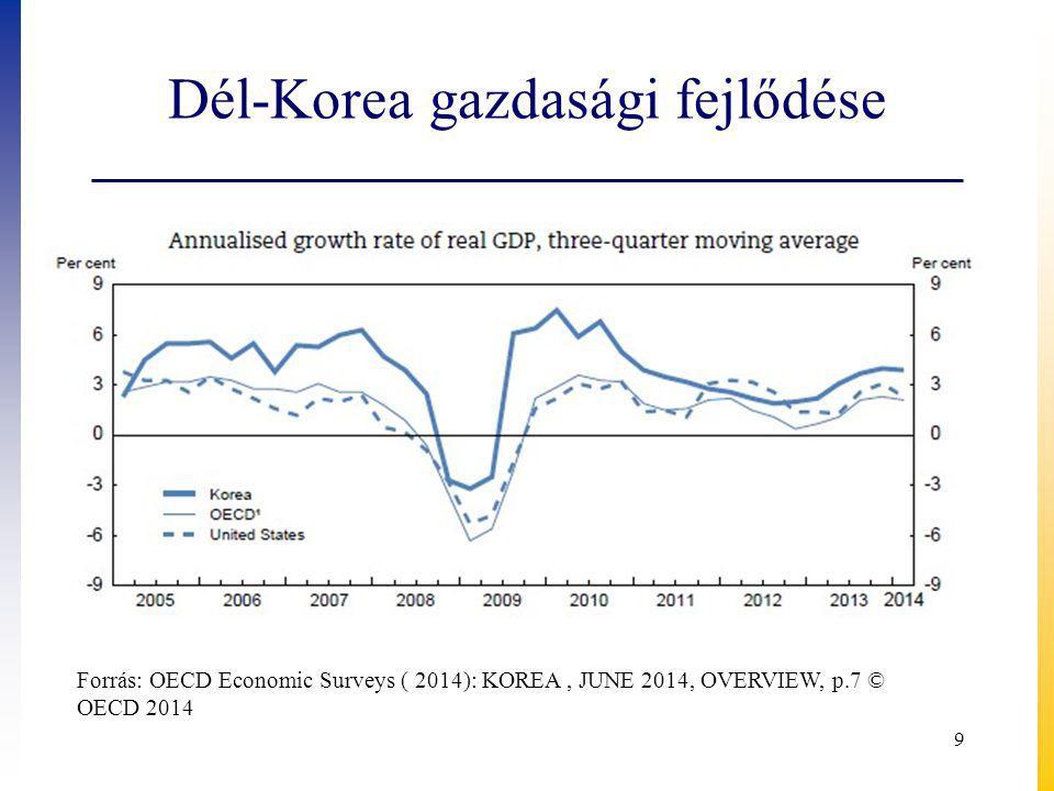 Dél-Korea gazdasági fejlődése